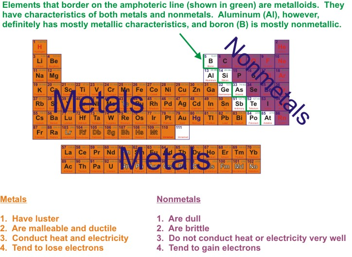 Ms lotti dover sherborn high school licensed for non commercial review of the periodic table metals and nonmetals urtaz Gallery